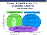 liens et interactions entre les principales initiatives