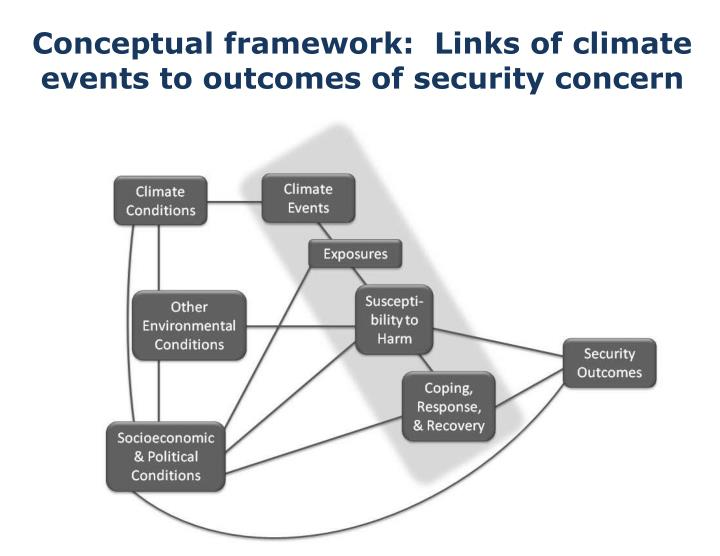 Conceptual framework:  Links of climate events to outcomes of security concern