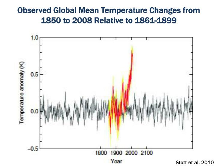 Observed global mean temperature changes from 1850 to 2008 relative to 1861 1899