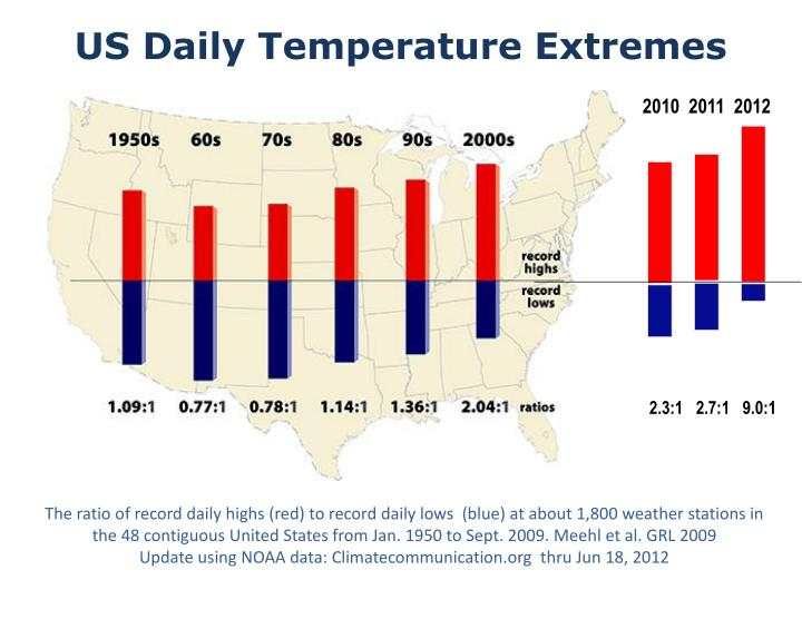 US Daily Temperature Extremes