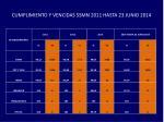 cumplimiento y vencidas ssmn 2011 hasta 23 junio 2014