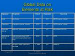 global data on elements at risk
