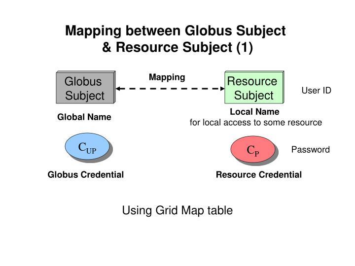 Mapping between Globus Subject