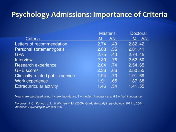 Psychology Admissions: Importance of Criteria