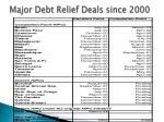 major debt relief deals since 2000