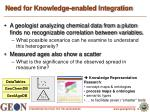 need for knowledge enabled integration