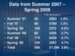 data from summer 2007 spring 2009