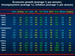 economic growth average per annum unemployment average inflation average per annum