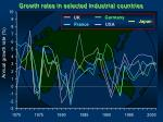 growth rates in selected industrial countries8