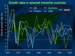 growth rates in selected industrial countries9