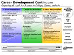 career development continuum preparing all youth for success in college career and life