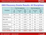 2005 discovery grants results all disciplines
