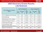 2005 discovery grants results life sciences