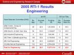 2005 rti 1 results engineering