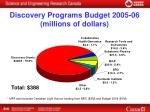 discovery programs budget 2005 06 millions of dollars