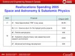 reallocations spending 2005 space and astronomy subatomic physics