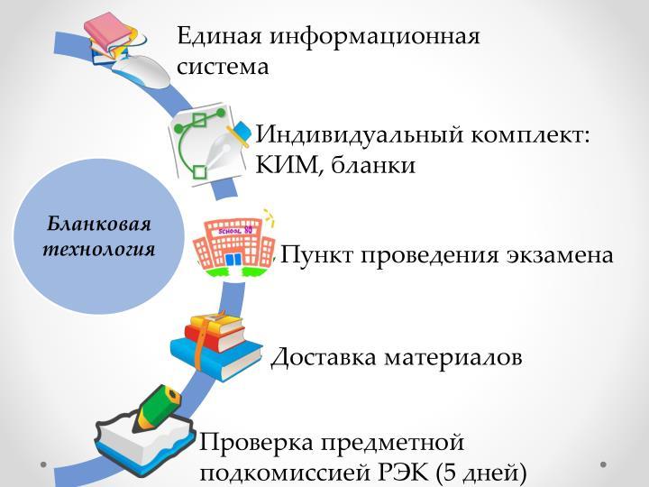 Единая информационная система