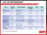 list of refrigerant