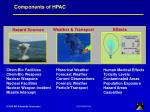 components of hpac