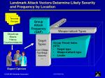 landmark attack vectors determine likely severity and frequency by location
