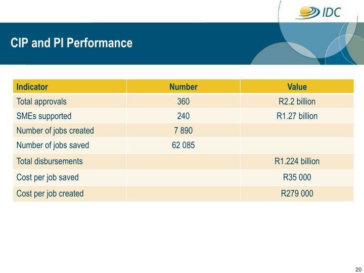 CIP and PI Performance