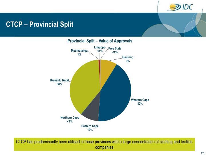 CTCP – Provincial Split