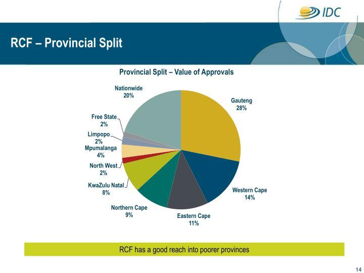 RCF – Provincial Split