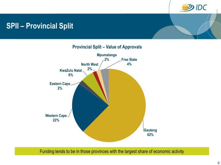 SPII – Provincial Split