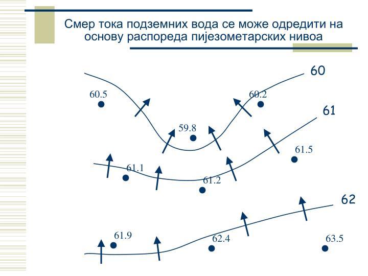 Смер тока подземних вода се може одредити на основу распореда пијезометарских нивоа