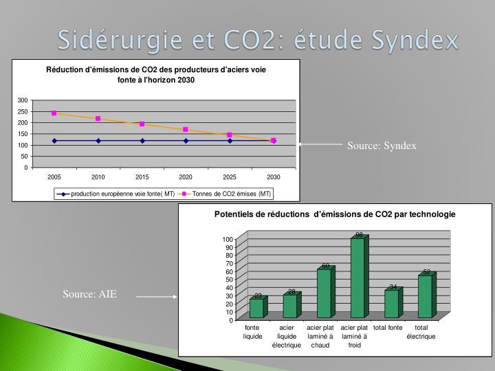 Sidérurgie et CO2: étude