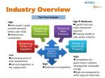industry overview8