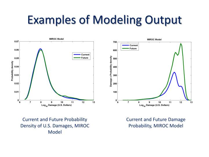 Examples of Modeling Output