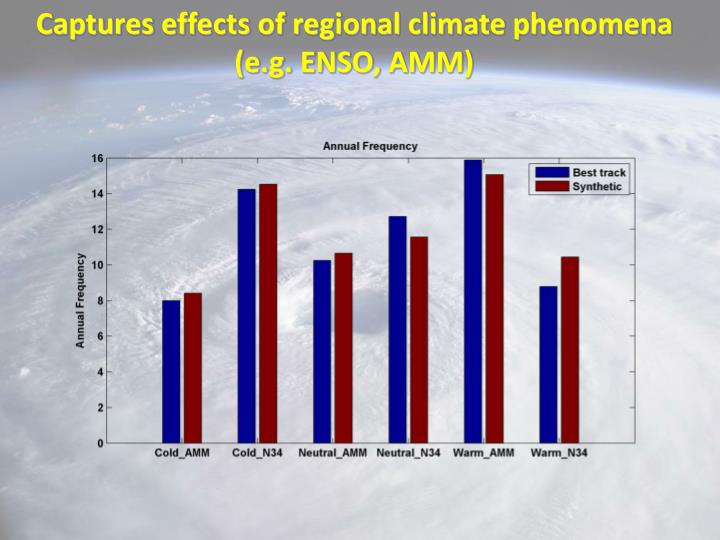 Captures effects of regional climate phenomena (e.g. ENSO, AMM)