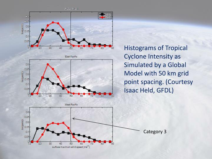 Histograms of Tropical Cyclone Intensity as Simulated by a Global Model with 50 km grid point spacing. (Courtesy Isaac Held, GFDL)