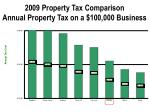 2009 property tax comparison annual property tax on a 100 000 business