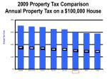 2009 property tax comparison annual property tax on a 100 000 house