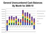 general unencumbered cash balances by month for 2009 10