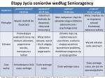 etapy ycia senior w wed ug senioragency