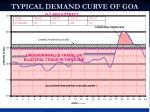 typical demand curve of goa