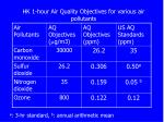 hk 1 hour air quality objectives for various air pollutants