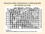 variazione della composizione e delle propriet del carbone con l et
