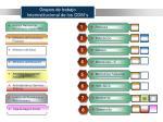 grupos de trabajo interinstitucional de los odm s