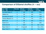 comparison of elgamal shuffles