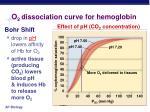 o 2 dissociation curve for hemoglobin