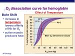 o 2 dissociation curve for hemoglobin1