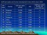 gdp per capita and human development index hdi value 20001