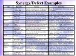 synergy defect examples