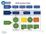 rha system role