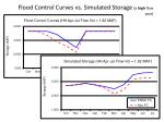 flood control curves vs simulated storage a high flow year