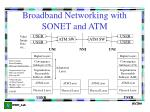 broadband networking with sonet and atm